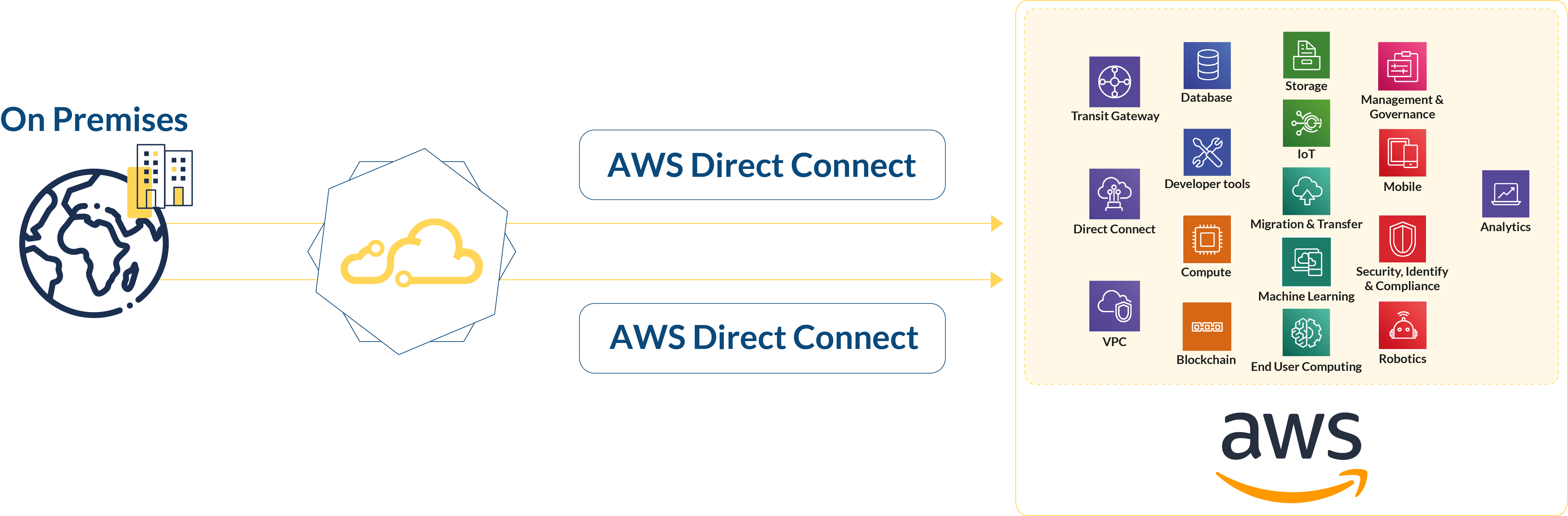 Intercloud Smart Cloud Connectivity As Code To Leverage Aws Direct Connect Benefits Intercloud Aws direct connect bypasses the public internet and establishes a secure, dedicated connection from your infrastructure into aws. intercloud smart cloud connectivity as